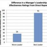 El mejor regalo que un empleado puede conseguir: 8 pasos para ser un mejor jefe en 2013