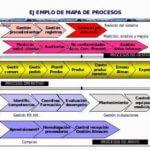 ¿ Cual es la mejor forma de gestionar los procesos ? ( parte II )