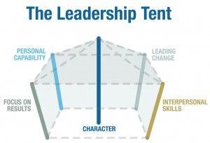 Carpa del liderazgo