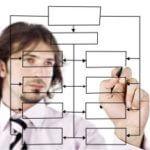 Cómo incluir en el organigrama empresarial un modelo de competencias