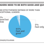 Tienes que Ser Rápido y Ágil para Ser Visto Como un Gran Líder