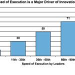 Os 9 comportamentos que impulsionam a inovação