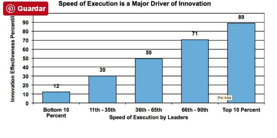 Comportamientos que impulsan la innovacion