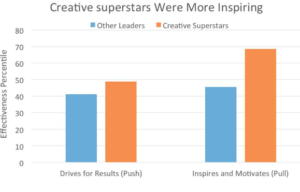Lo que se necesita para ser una superestrella de la innovación