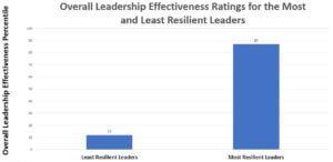 Nuevas investigaciones: 7 maneras de convertirse en un líder más resiliente