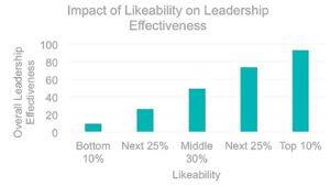 ¿Es Vd. un Líder desagradable?. 3 maneras de mejorar sus relaciones.