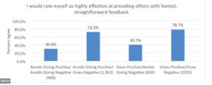 El Feedback Positivo como Fortaleza del Liderazgo