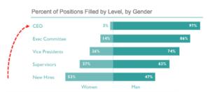 3 Razones para Reclutar y Seleccionar más Mujeres como Líderes
