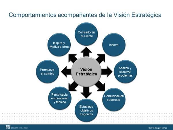 Como desarrollar la visión estrategica