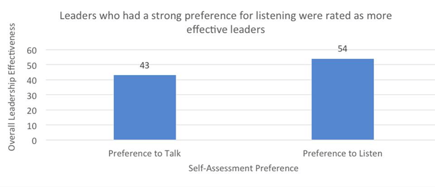 Falar e escutar: o paradoxo do líder