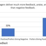 Porquê é tão difícil para os Líderes dar FeedBack Positivo?