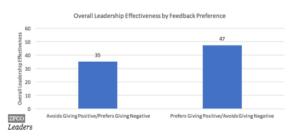 ¿Por qué es tan difícil para los Líderes dar FeedBack Positivo?