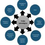 Como desenvolver a visão estratégica