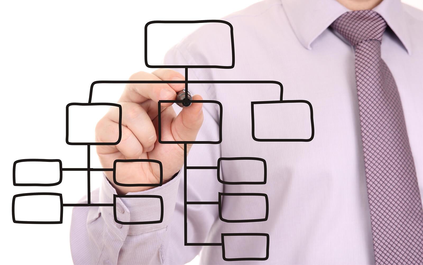 Plantilla organigrama empresa [Infografía Descargable PDF]